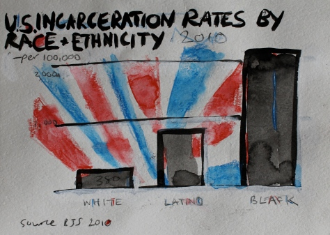 U.S.A Incarceration rates